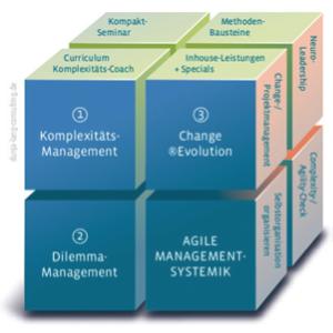 Modulare Maßnahmen-Toolbox für Unternehmen (©Dunja Lang)